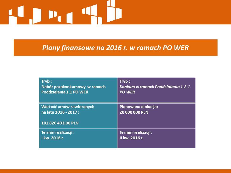 Plany finansowe na 2016 r. w ramach PO WER Tryb : Nabór pozakonkursowy w ramach Poddziałania 1.1 PO WER Tryb : Konkurs w ramach Poddziałania 1.2.1 PO