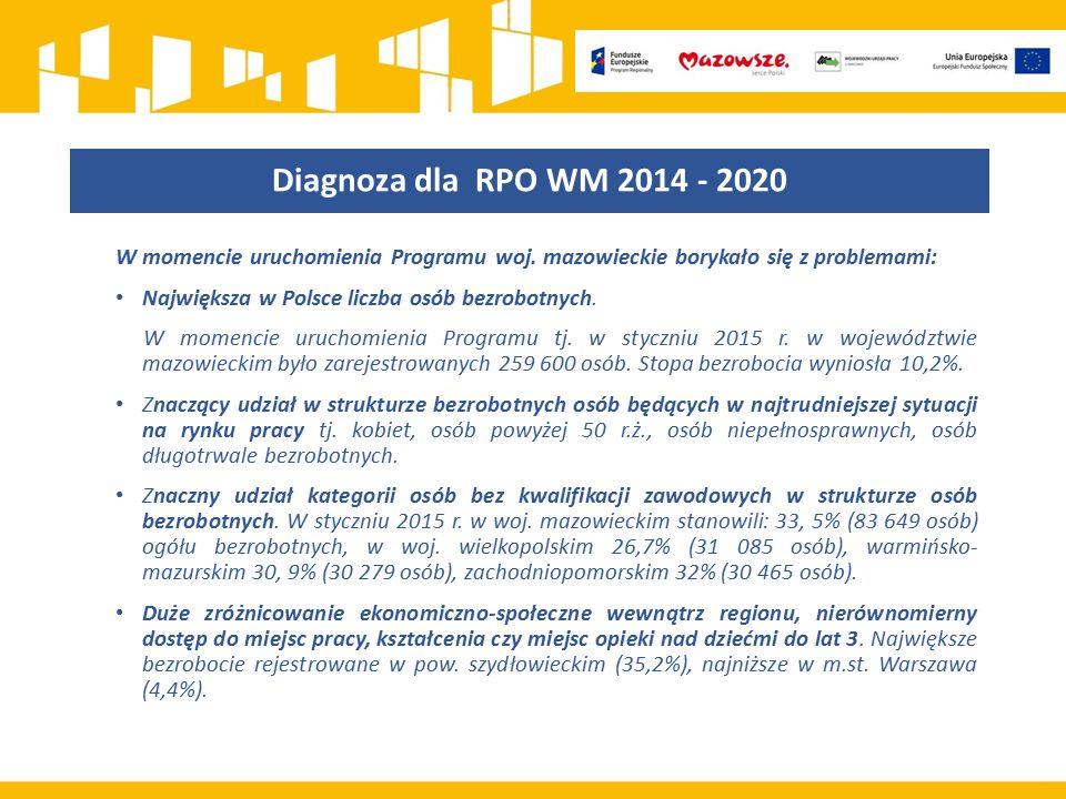 Diagnoza dla RPO WM 2014 - 2020 W momencie uruchomienia Programu woj. mazowieckie borykało się z problemami: Największa w Polsce liczba osób bezrobotn