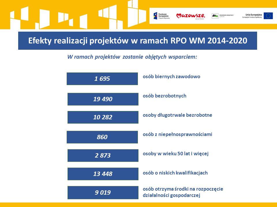 Efekty realizacji projektów w ramach RPO WM 2014-2020 W ramach projektów zostanie objętych wsparciem: osób biernych zawodowo osób bezrobotnych osoby d