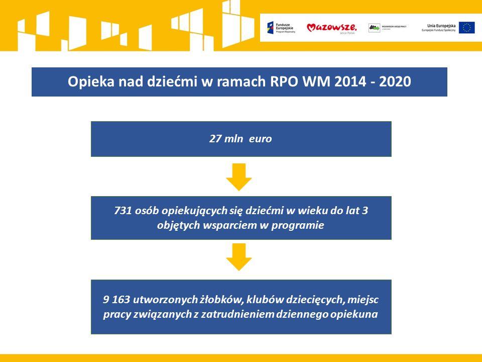 Opieka nad dziećmi w ramach RPO WM 2014 - 2020 27 mln euro 9 163 utworzonych żłobków, klubów dziecięcych, miejsc pracy związanych z zatrudnieniem dziennego opiekuna 731 osób opiekujących się dziećmi w wieku do lat 3 objętych wsparciem w programie