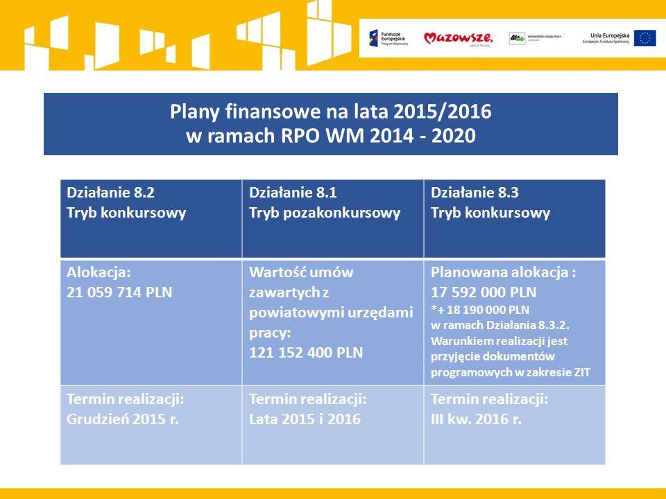 Plany finansowe na lata 2015/2016 w ramach RPO WM 2014 - 2020 Działanie 8.2 Tryb konkursowy Działanie 8.1 Tryb pozakonkursowy Działanie 8.3 Tryb konkursowy Alokacja: 21 059 714 PLN Wartość umów zawartych z powiatowymi urzędami pracy: 121 152 400 PLN Planowana alokacja : 17 592 000 PLN *+ 18 190 000 PLN w ramach Działania 8.3.2.