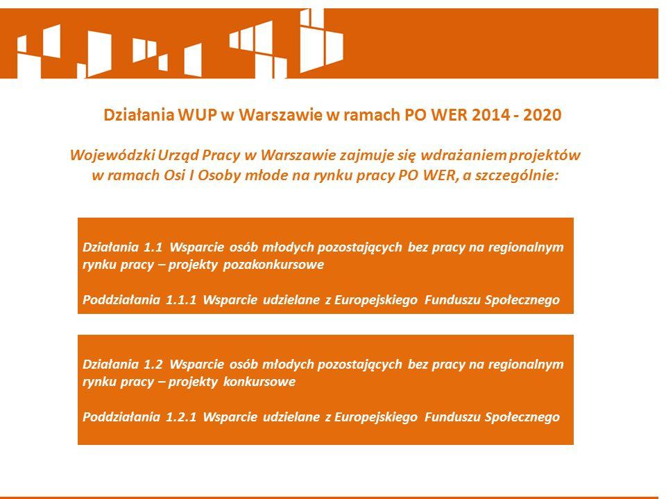 Działania WUP w Warszawie w ramach PO WER 2014 - 2020 Wojewódzki Urząd Pracy w Warszawie zajmuje się wdrażaniem projektów w ramach Osi I Osoby młode na rynku pracy PO WER, a szczególnie: Działania 1.2 Wsparcie osób młodych pozostających bez pracy na regionalnym rynku pracy – projekty konkursowe Poddziałania 1.2.1 Wsparcie udzielane z Europejskiego Funduszu Społecznego Działania 1.1 Wsparcie osób młodych pozostających bez pracy na regionalnym rynku pracy – projekty pozakonkursowe Poddziałania 1.1.1 Wsparcie udzielane z Europejskiego Funduszu Społecznego