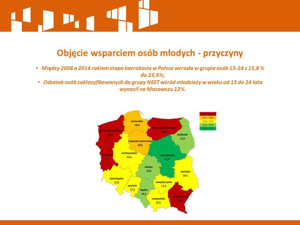 Objęcie wsparciem osób młodych - przyczyny Między 2008 a 2014 rokiem stopa bezrobocia w Polsce wzrosła w grupie osób 15-24 z 15,8 % do 23,6%; Odsetek osób zaklasyfikowanych do grupy NEET wśród młodzieży w wieku od 15 do 24 lata wynosił na Mazowszu 12%.