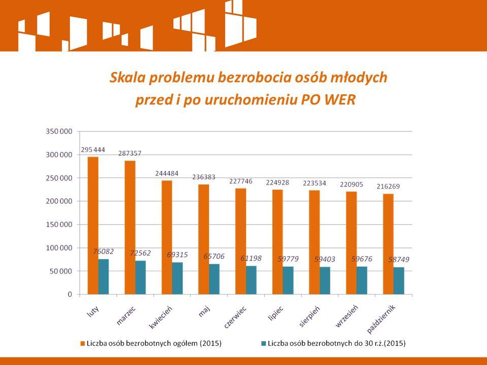 Skala problemu bezrobocia osób młodych przed i po uruchomieniu PO WER