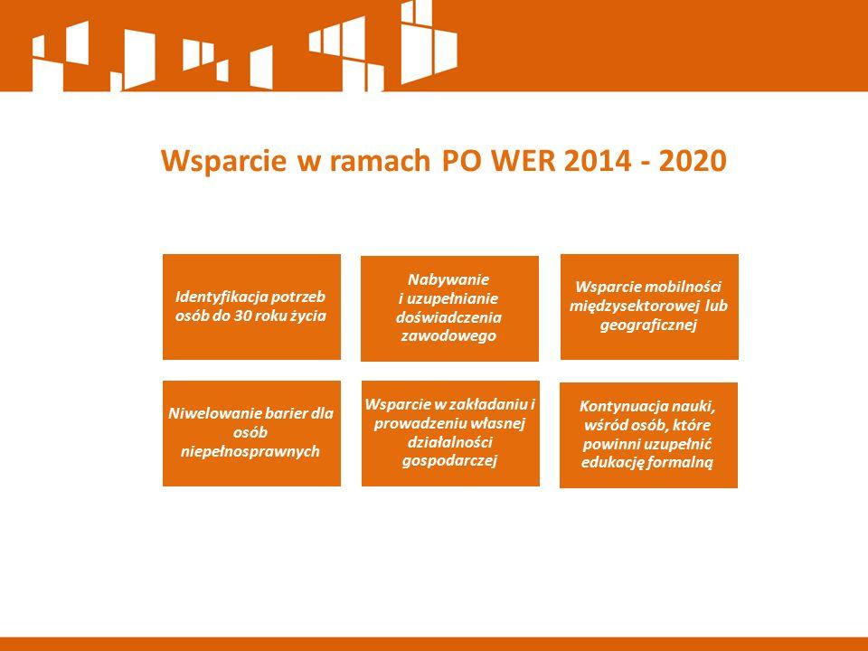 Wsparcie w ramach PO WER 2014 - 2020 Identyfikacja potrzeb osób do 30 roku życia Nabywanie i uzupełnianie doświadczenia zawodowego Wsparcie mobilności międzysektorowej lub geograficznej Niwelowanie barier dla osób niepełnosprawnych Wsparcie w zakładaniu i prowadzeniu własnej działalności gospodarczej Kontynuacja nauki, wśród osób, które powinni uzupełnić edukację formalną