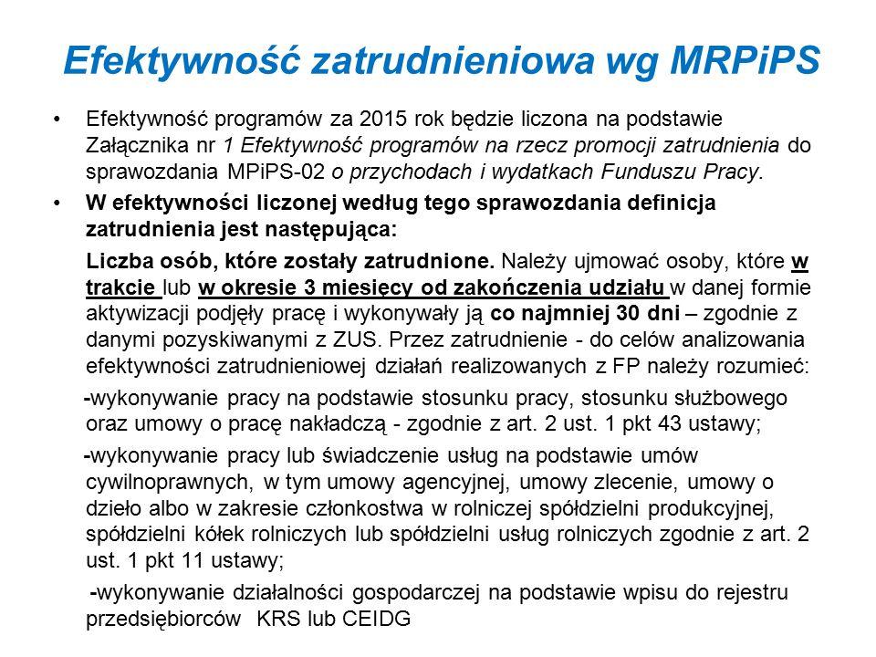 27 Planowane wykonanie wskaźników wynikające z RPO/SzOOP przez projekty pozakonkursowe PUP w ramach I i II naboru Działania 8.1 RPO WK-P Nazwa wskaźnika Wartości docelowe określone w RPO WK-P/SzOOP na lata 2014-2020 Wartość wykazane we wnioskach o dofinansowanie projektu PUP w ramach I naboru po aneksach stan na dzień 06.11.2015r.