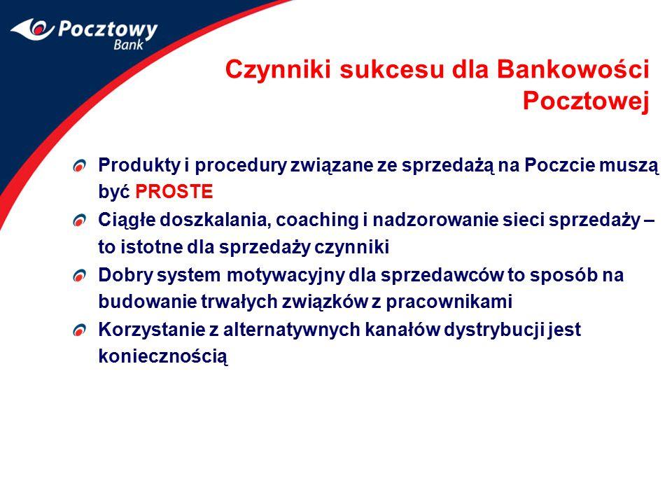 Czynniki sukcesu dla Bankowości Pocztowej Produkty i procedury związane ze sprzedażą na Poczcie muszą być PROSTE Ciągłe doszkalania, coaching i nadzor