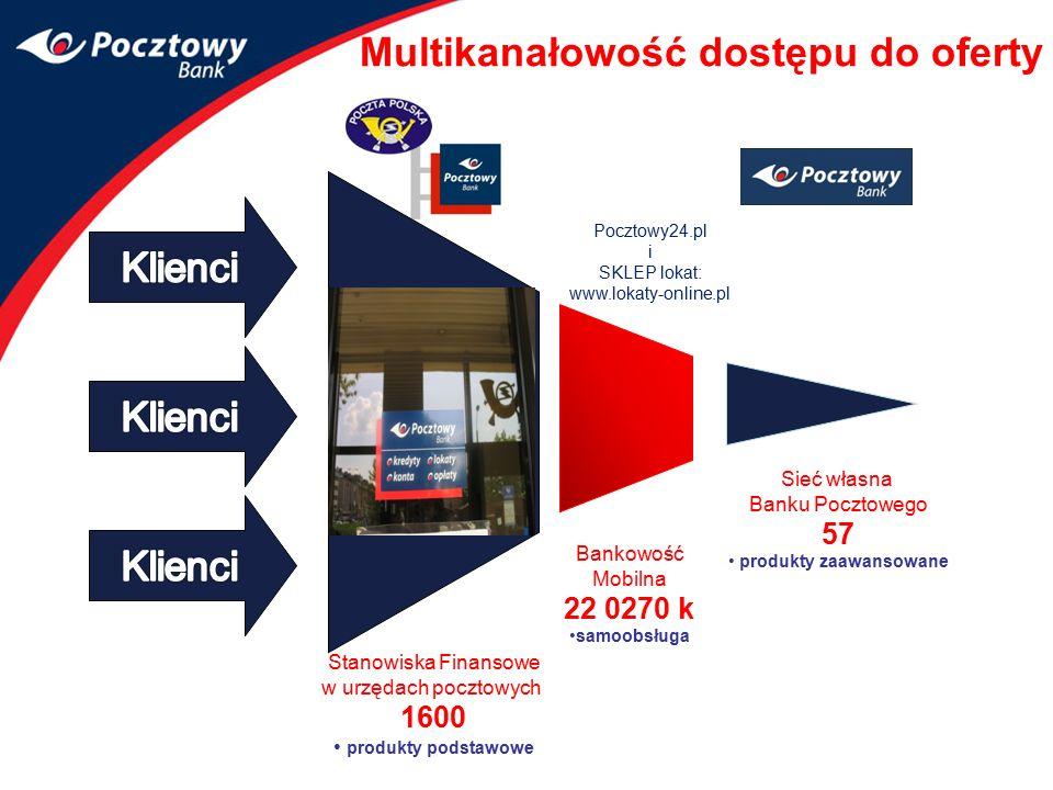 Multikanałowość dostępu do oferty Stanowiska Finansowe w urzędach pocztowych 1600 produkty podstawowe Bankowość Mobilna 22 0270 k samoobsługa Sieć wła