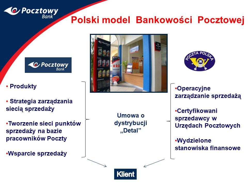 Polski model Bankowości Pocztowej Produkty Strategia zarządzania siecią sprzedaży Tworzenie sieci punktów sprzedaży na bazie pracowników Poczty Wsparc