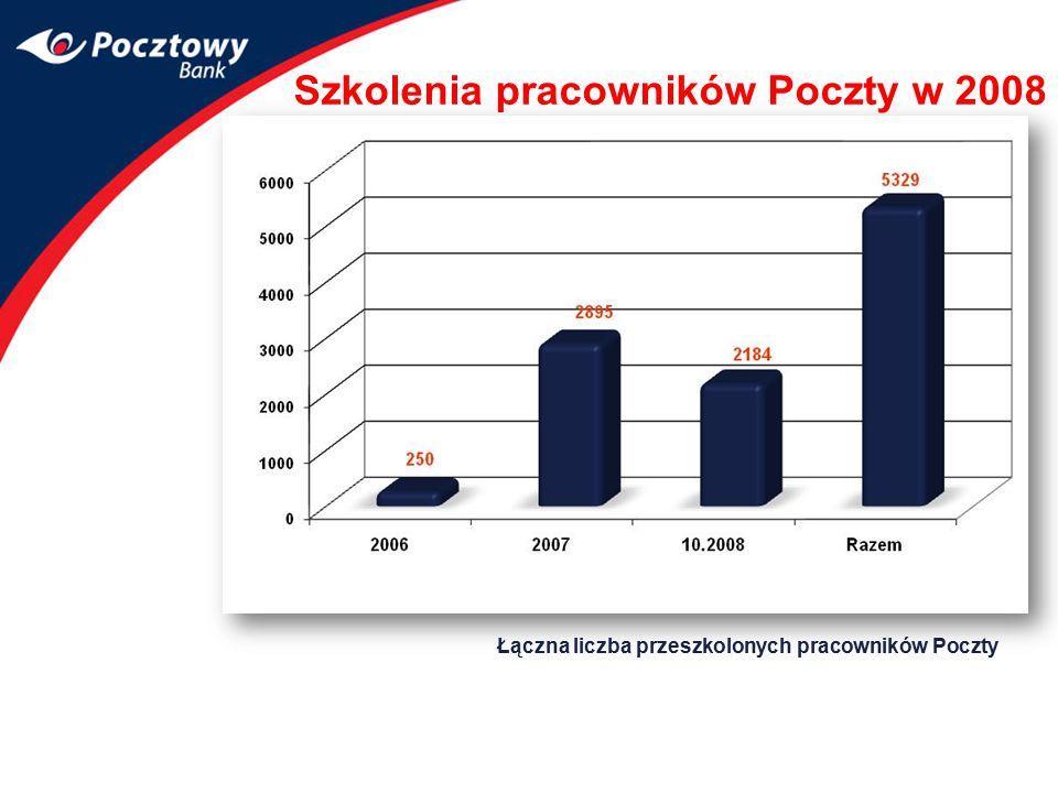 Szkolenia pracowników Poczty w 2008 Liczba certyfikowanych pracowników PP – 3.059 osób Łączna liczba przeszkolonych pracowników Poczty