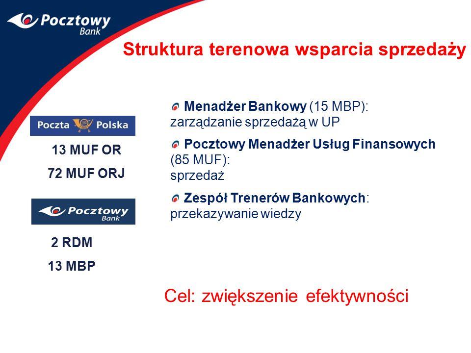 13 MUF OR 72 MUF ORJ 2 RDM 13 MBP Struktura terenowa wsparcia sprzedaży Menadżer Bankowy (15 MBP): zarządzanie sprzedażą w UP Pocztowy Menadżer Usług