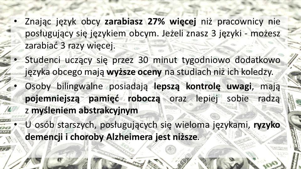 Znając język obcy zarabiasz 27% więcej niż pracownicy nie posługujący się językiem obcym. Jeżeli znasz 3 języki - możesz zarabiać 3 razy więcej. Stude