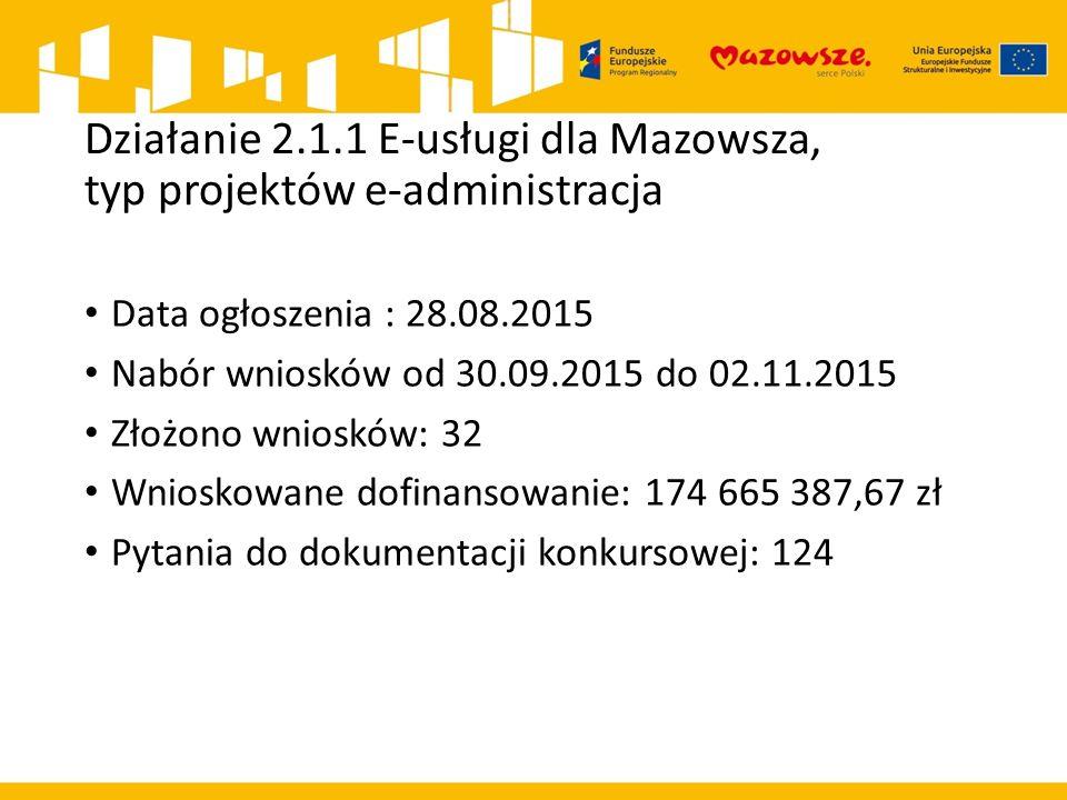 Działanie 2.1.1 E-usługi dla Mazowsza, typ projektów e-administracja Data ogłoszenia : 28.08.2015 Nabór wniosków od 30.09.2015 do 02.11.2015 Złożono wniosków: 32 Wnioskowane dofinansowanie: 174 665 387,67 zł Pytania do dokumentacji konkursowej: 124