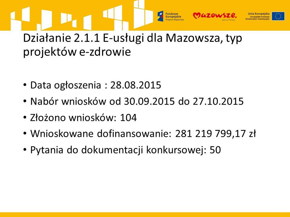 Działanie 2.1.1 E-usługi dla Mazowsza, typ projektów e-zdrowie Data ogłoszenia : 28.08.2015 Nabór wniosków od 30.09.2015 do 27.10.2015 Złożono wniosków: 104 Wnioskowane dofinansowanie: 281 219 799,17 zł Pytania do dokumentacji konkursowej: 50