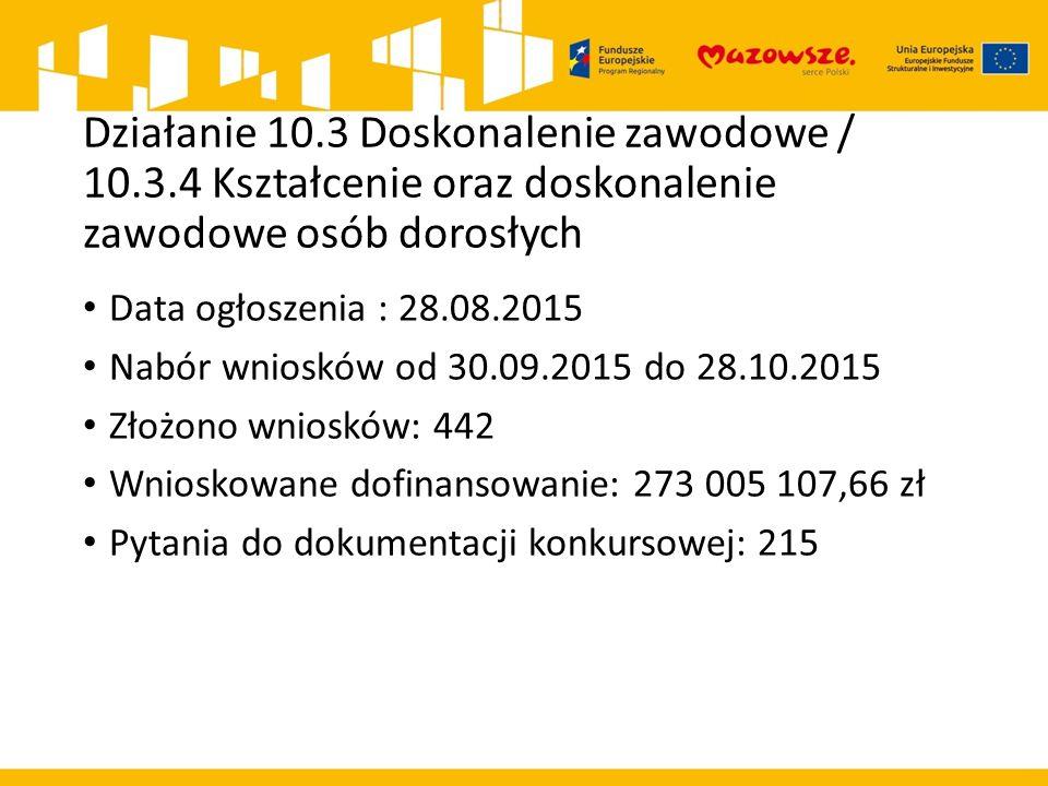 Działanie 10.3 Doskonalenie zawodowe / 10.3.4 Kształcenie oraz doskonalenie zawodowe osób dorosłych Data ogłoszenia : 28.08.2015 Nabór wniosków od 30.09.2015 do 28.10.2015 Złożono wniosków: 442 Wnioskowane dofinansowanie: 273 005 107,66 zł Pytania do dokumentacji konkursowej: 215
