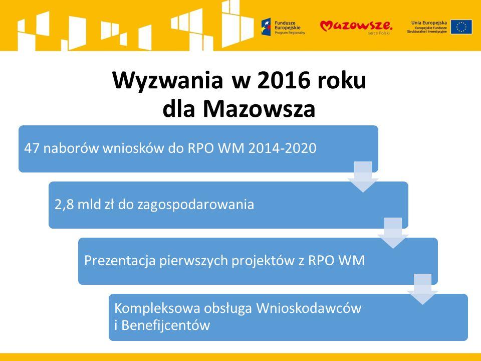 Wyzwania w 2016 roku dla Mazowsza 47 naborów wniosków do RPO WM 2014-20202,8 mld zł do zagospodarowaniaPrezentacja pierwszych projektów z RPO WM Kompleksowa obsługa Wnioskodawców i Benefijcentów