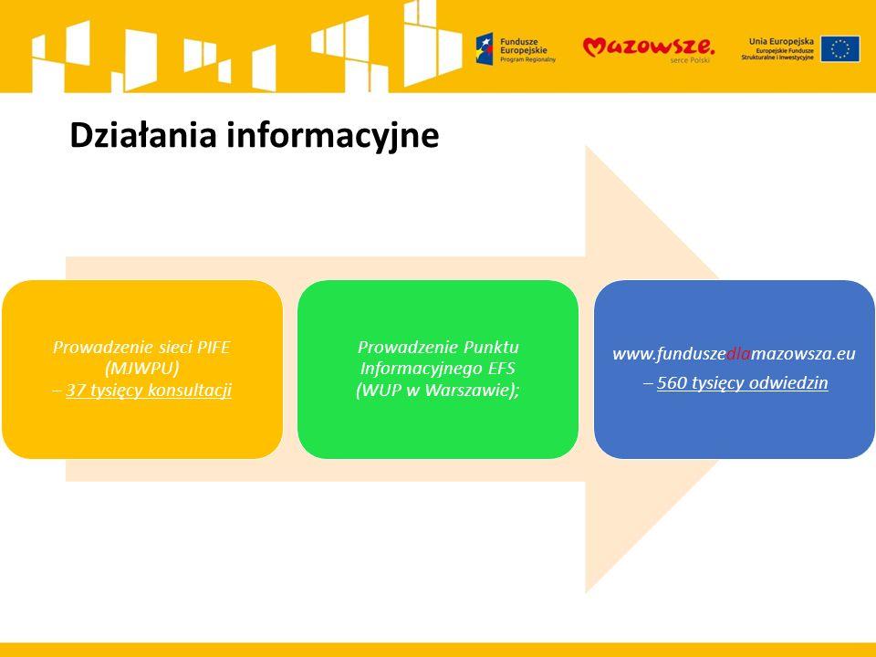 Działania informacyjne Prowadzenie sieci PIFE (MJWPU) – 37 tysięcy konsultacji Prowadzenie Punktu Informacyjnego EFS (WUP w Warszawie); www.funduszedlamazowsza.eu – 560 tysięcy odwiedzin