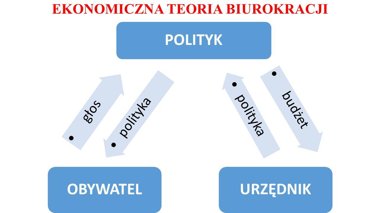 EKONOMICZNA TEORIA BIUROKRACJI głos obywatel polityka OBYWATEL budżet POLITYK polityka URZĘDNIK
