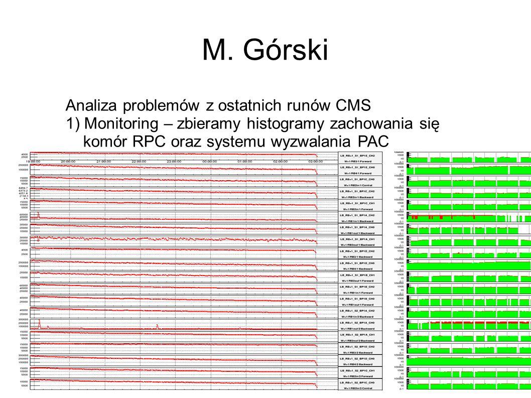 M. Górski Analiza problemów z ostatnich runów CMS 1) Monitoring – zbieramy histogramy zachowania się komór RPC oraz systemu wyzwalania PAC