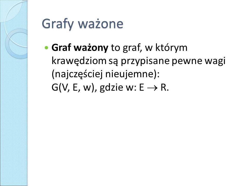 Grafy ważone Graf ważony to graf, w którym krawędziom są przypisane pewne wagi (najczęściej nieujemne): G(V, E, w), gdzie w: E  R.