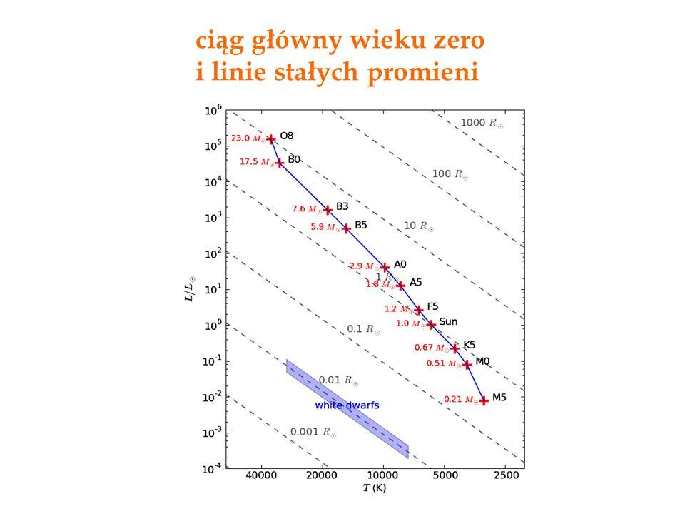 ciąg główny wieku zero i linie stałych promieni