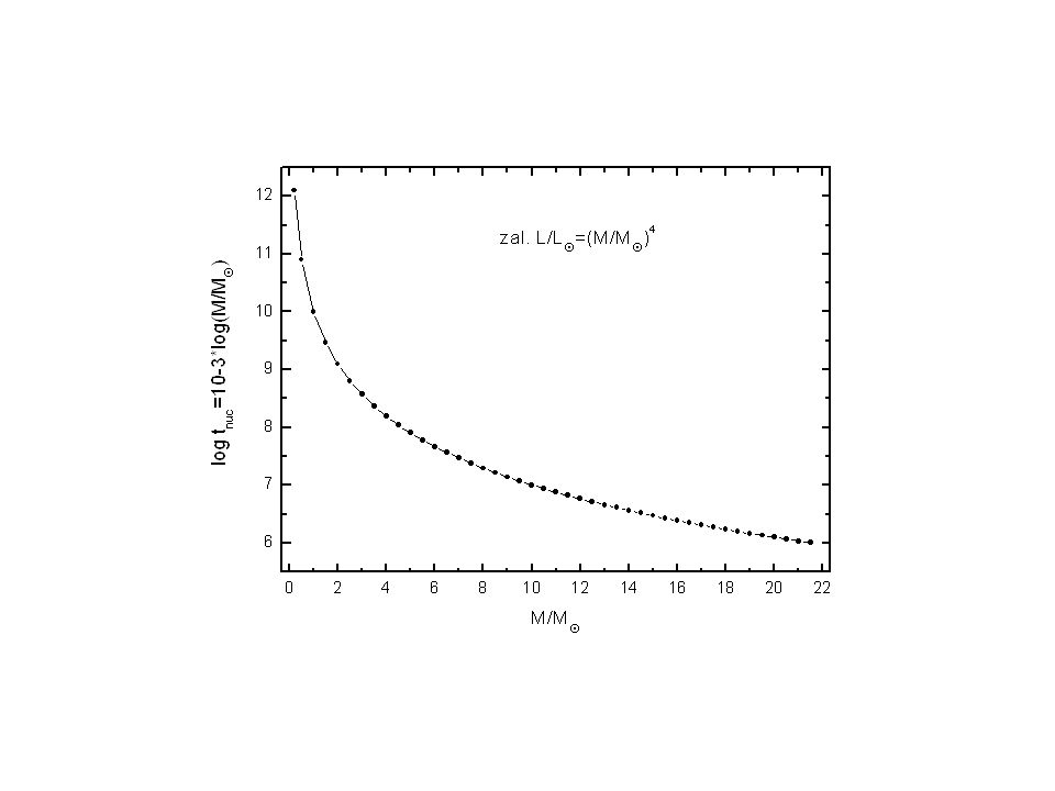 Dla danego X i i czasu t, rozwiązujemy równania na r, P, T, L r.