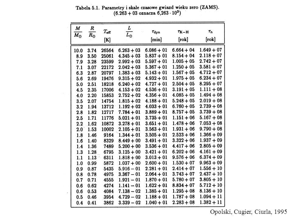 Dostajemy ciąg modeli ewolucyjnych, w którym model w czasie t i zależy od modelu w czasie t i-1.