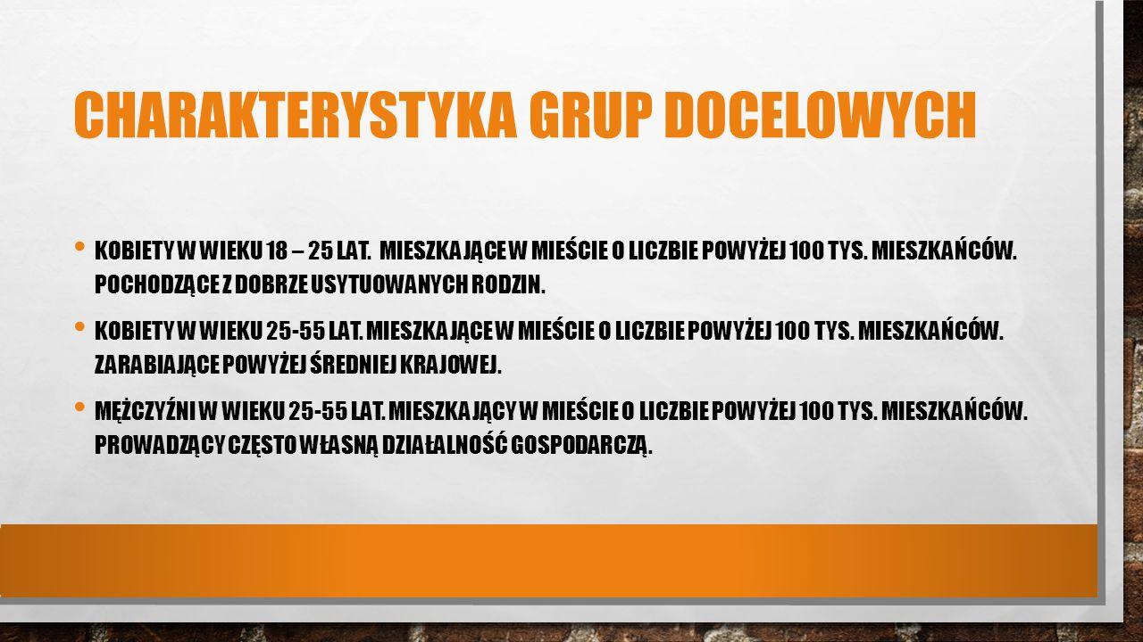 CHARAKTERYSTYKA GRUP DOCELOWYCH KOBIETY W WIEKU 18 – 25 LAT.