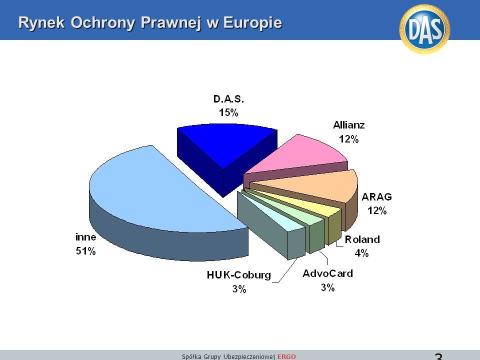 Spółka Grupy Ubezpieczeniowej ERGO 3 Rynek Ochrony Prawnej w Europie