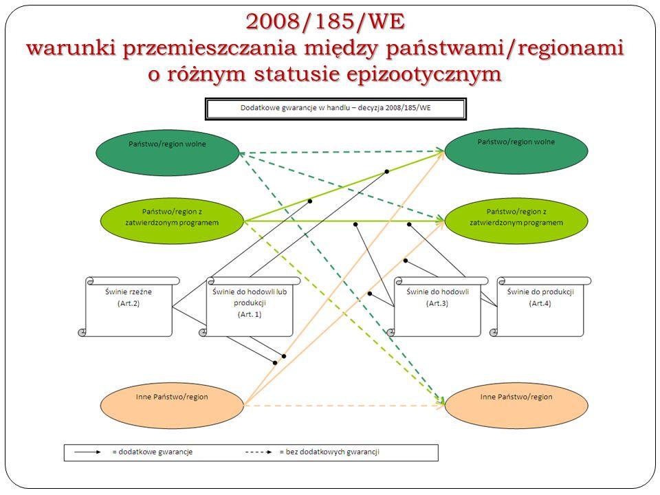 2008/185/WE warunki przemieszczania między państwami/regionami o różnym statusie epizootycznym