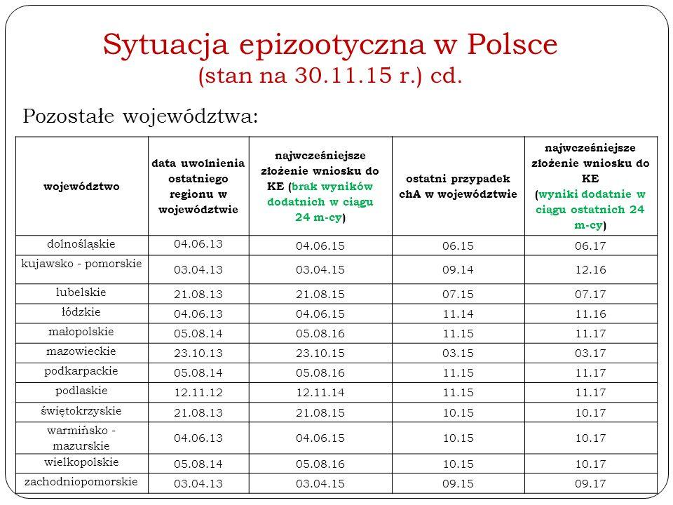 Sytuacja epizootyczna w Polsce (stan na 30.11.15 r.) cd. Pozostałe województwa: województwo data uwolnienia ostatniego regionu w województwie najwcześ