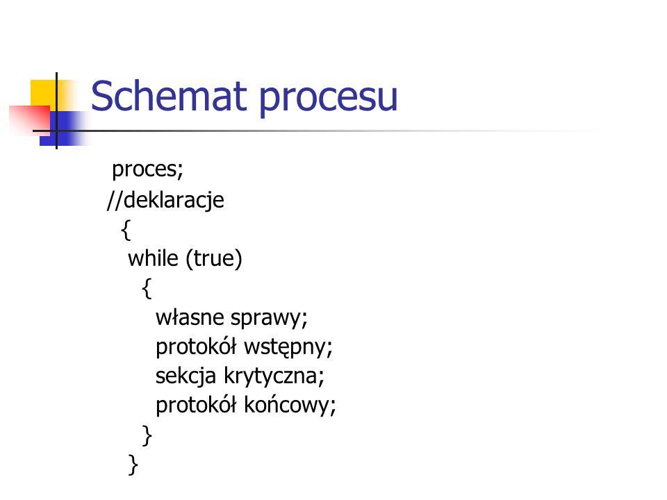 Schemat procesu proces; //deklaracje { while (true) { własne sprawy; protokół wstępny; sekcja krytyczna; protokół końcowy; }