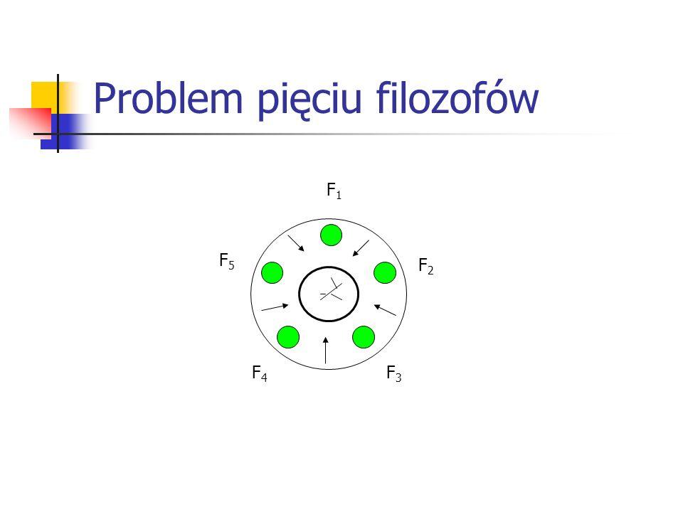 Problem pięciu filozofów F1F1 F2F2 F5F5 F4F4 F3F3