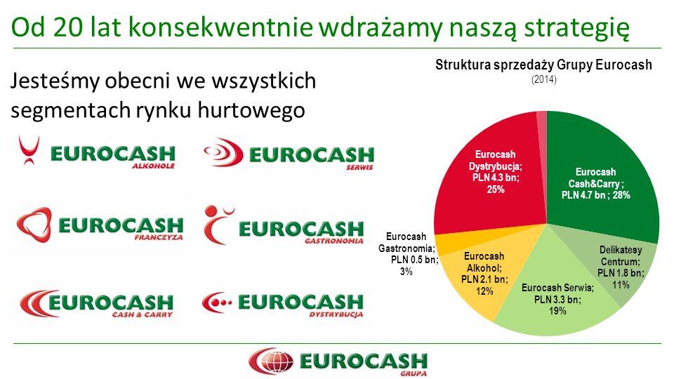 Od 20 lat konsekwentnie wdrażamy naszą strategię Jesteśmy obecni we wszystkich segmentach rynku hurtowego Struktura sprzedaży Grupy Eurocash (2014)