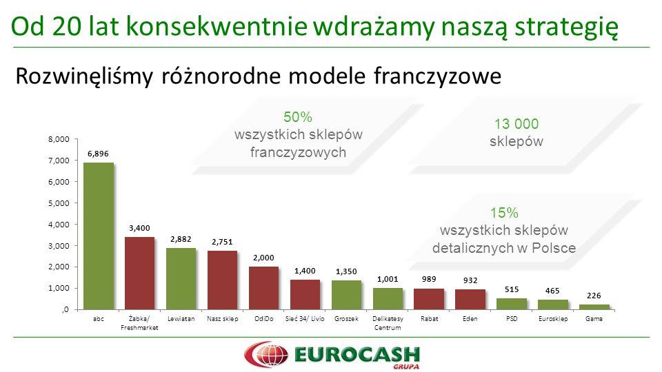 Od 20 lat konsekwentnie wdrażamy naszą strategię Rozwinęliśmy różnorodne modele franczyzowe 50% wszystkich sklepów franczyzowych 13 000 sklepów 15% wszystkich sklepów detalicznych w Polsce