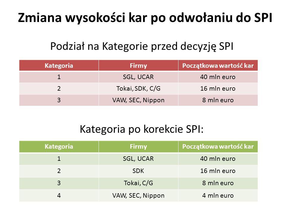 Zmiana wysokości kar po odwołaniu do SPI Podział na Kategorie przed decyzję SPI Kategoria po korekcie SPI: KategoriaFirmyPoczątkowa wartość kar 1SGL,