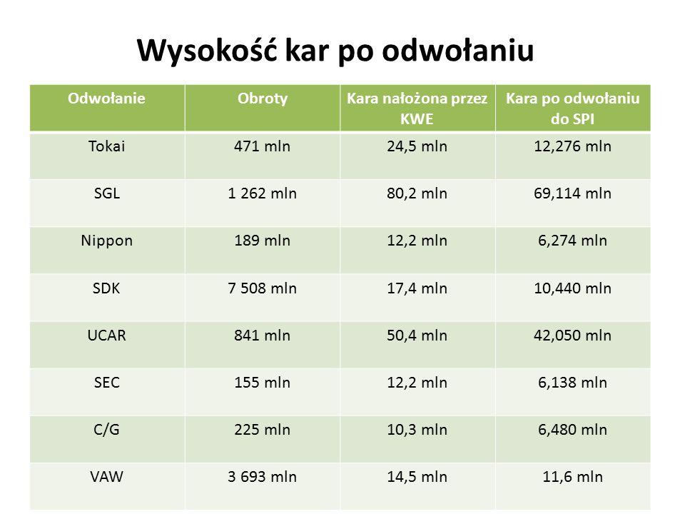 Wysokość kar po odwołaniu OdwołanieObrotyKara nałożona przez KWE Kara po odwołaniu do SPI Tokai471 mln24,5 mln12,276 mln SGL1 262 mln80,2 mln69,114 ml