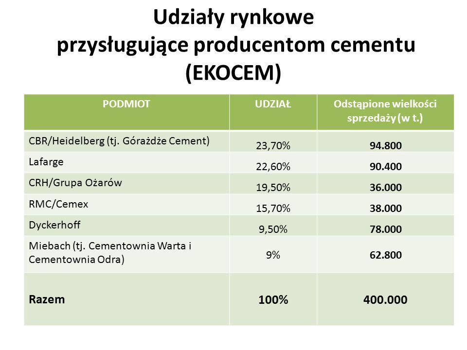 Udziały rynkowe przysługujące producentom cementu (EKOCEM) PODMIOTUDZIAŁOdstąpione wielkości sprzedaży (w t.) CBR/Heidelberg (tj. Górażdże Cement) 23,