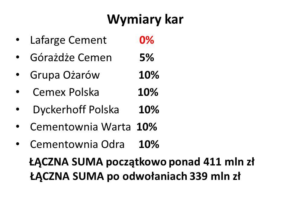 Wymiary kar Lafarge Cement 0% Górażdże Cemen 5% Grupa Ożarów 10% Cemex Polska 10% Dyckerhoff Polska 10% Cementownia Warta 10% Cementownia Odra 10% ŁĄC