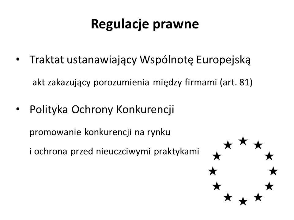 Regulacje prawne Traktat ustanawiający Wspólnotę Europejską akt zakazujący porozumienia między firmami (art. 81) Polityka Ochrony Konkurencji promowan