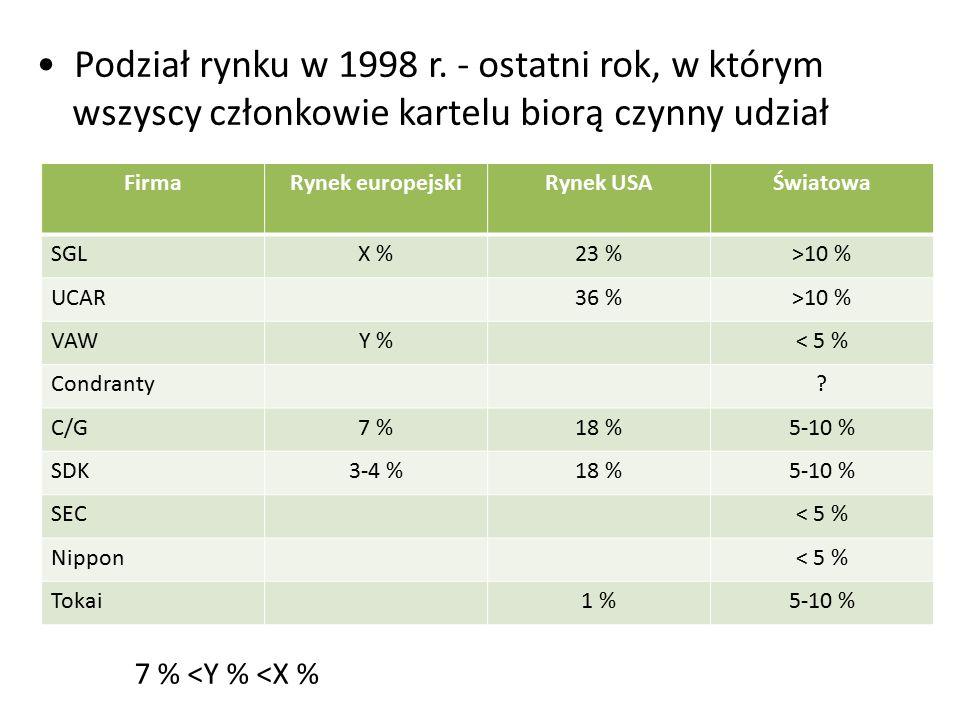 FirmaRynek europejskiRynek USAŚwiatowa SGLX %23 %>10 % UCAR36 %>10 % VAWY %< 5 % Condranty? C/G7 %18 %5-10 % SDK3-4 %18 %5-10 % SEC< 5 % Nippon< 5 % T