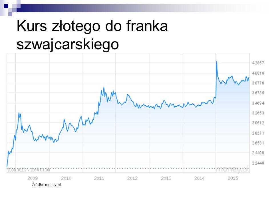 Kurs złotego do franka szwajcarskiego Źródło: money.pl