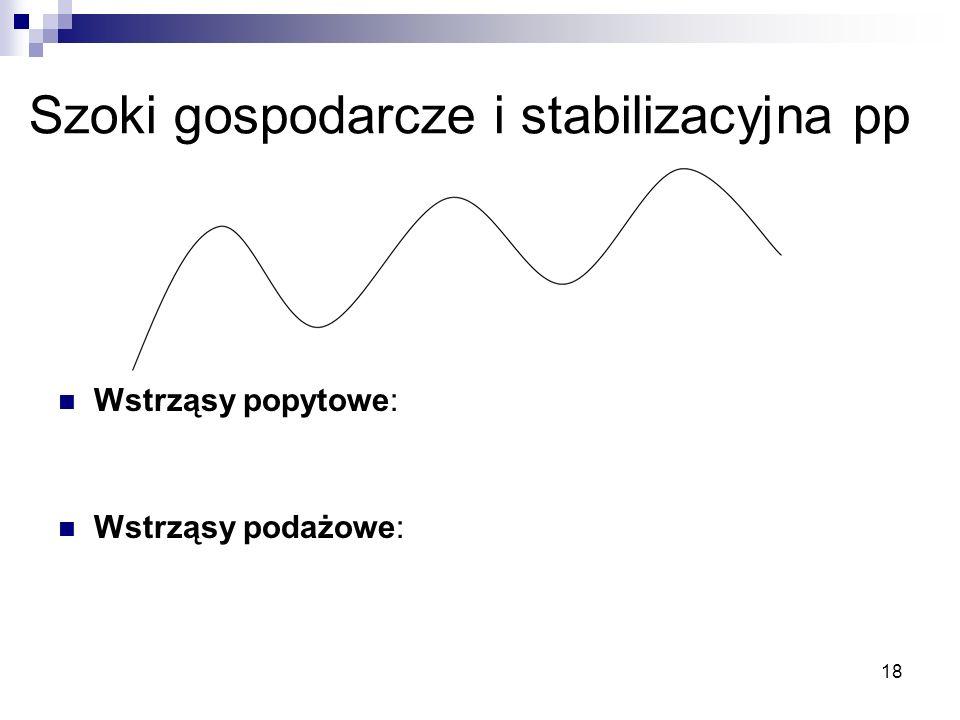 18 Szoki gospodarcze i stabilizacyjna pp Wstrząsy popytowe: Wstrząsy podażowe:
