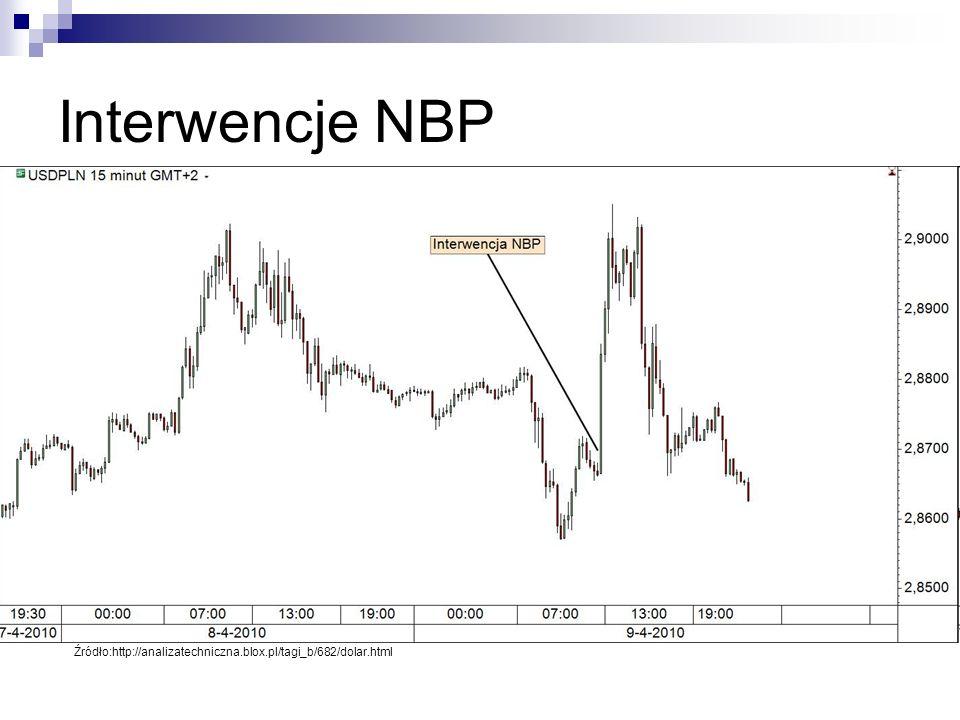 Interwencje NBP Źródło:http://analizatechniczna.blox.pl/tagi_b/682/dolar.html