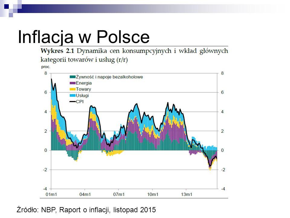 Inflacja w Polsce Źródło: money.pl Źródło: NBP, Raport o inflacji, listopad 2015