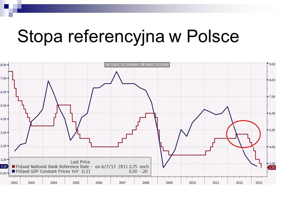 Stopa referencyjna w Polsce