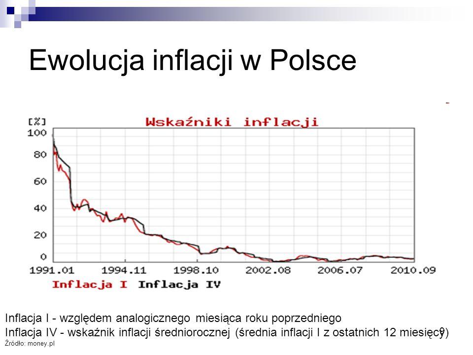 9 Ewolucja inflacji w Polsce Inflacja I - względem analogicznego miesiąca roku poprzedniego Inflacja IV - wskaźnik inflacji średniorocznej (średnia inflacji I z ostatnich 12 miesięcy) Źródło: money.pl