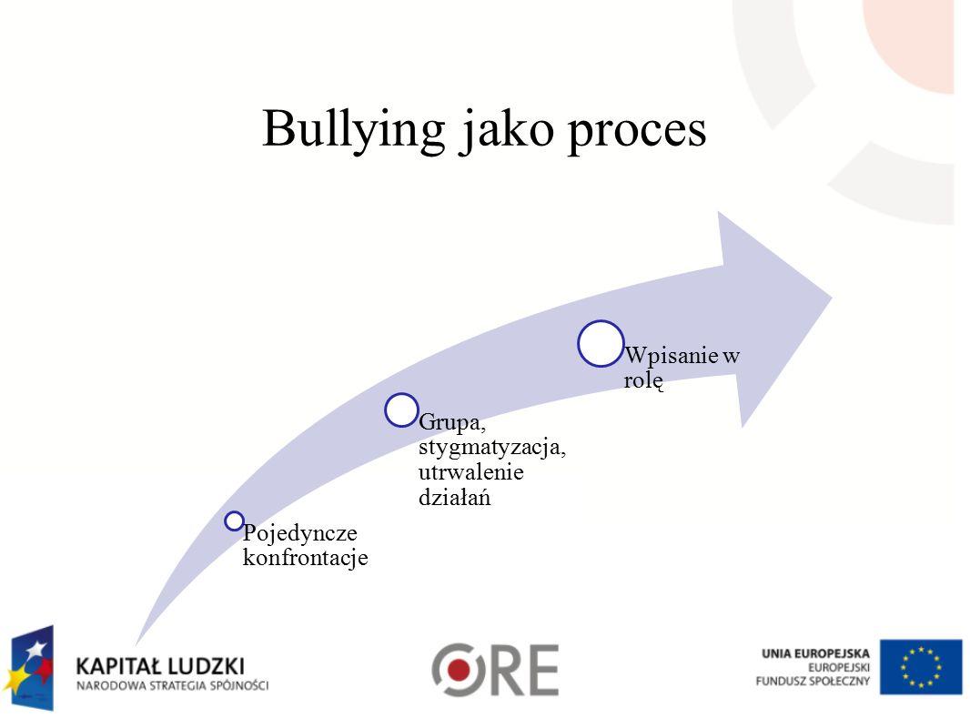 Bullying jako proces Pojedyncze konfrontacje Grupa, stygmatyzacja, utrwalenie działań Wpisanie w rolę
