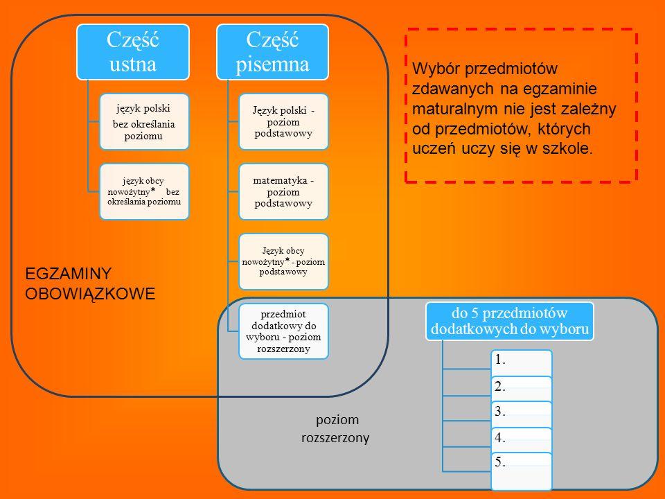 3 Część ustna język polski bez określania poziomu język obcy nowożytny * bez określania poziomu Część pisemna Język polski - poziom podstawowy matemat