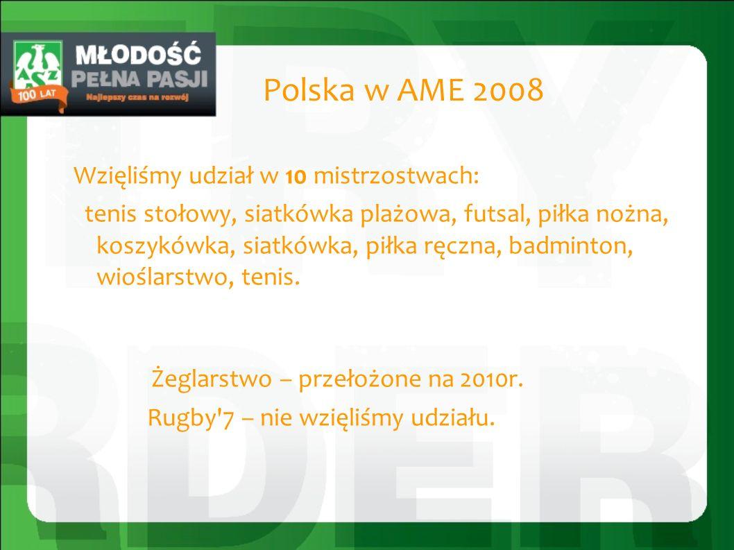 Ranking AKTYWNOŚCI za 2008r. 1 miejsce - POLSKA 2 miejsce – NIEMCY 3 miejsce – ROSJA